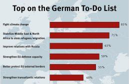 Europe by Numbers: Shifting Priorities